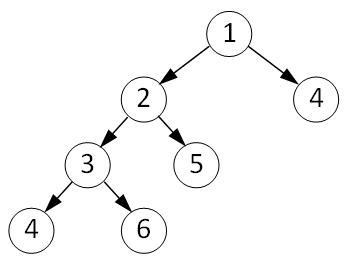 Рекурсивный алгоритм в виде двоичного дерева