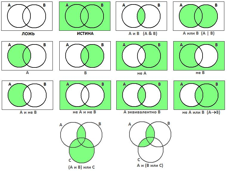 Круги Эйлера-Венна - логические функции