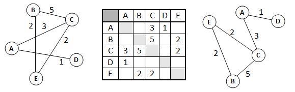 Пример графа по заданной таблице (весовой матрице)